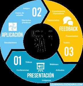 Gráfico modelo PAF (presentación, aplicación y feedback)