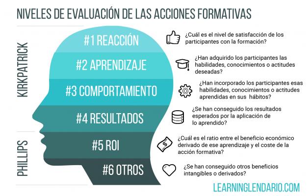 infografía los niveles de evaluación de una acción formativa (modelo Kirkpatrick Phillips)