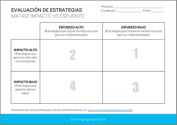 Plantilla Ejercicio Selección Estrategias Matriz Impacto vs Esfuerzo